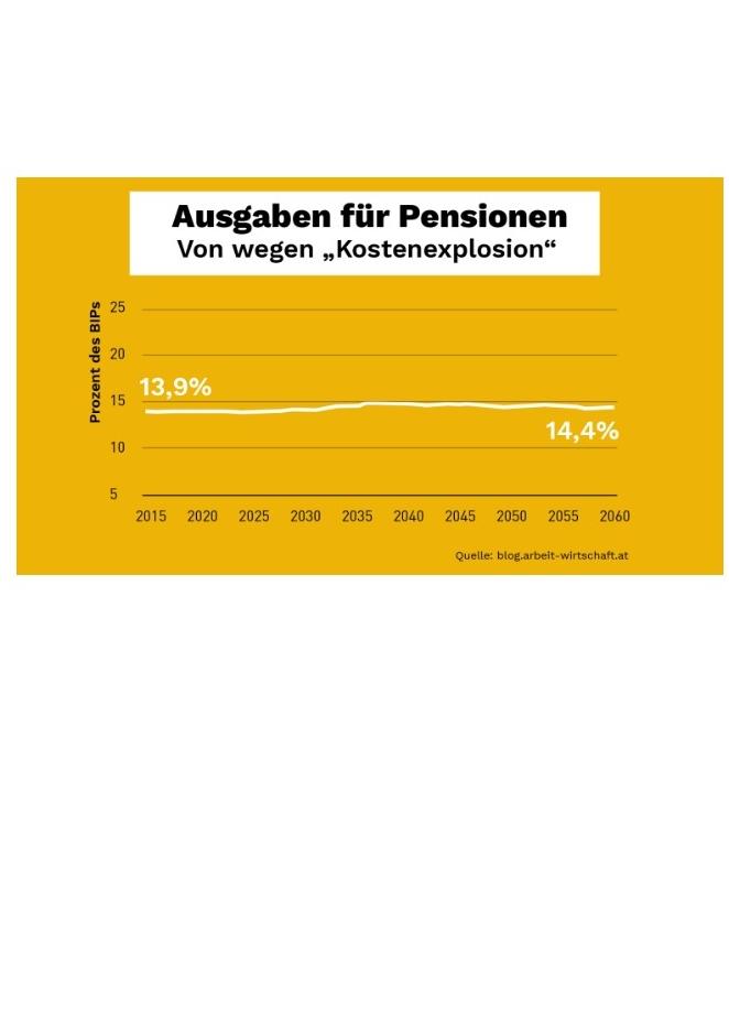 Pensionen sicher!